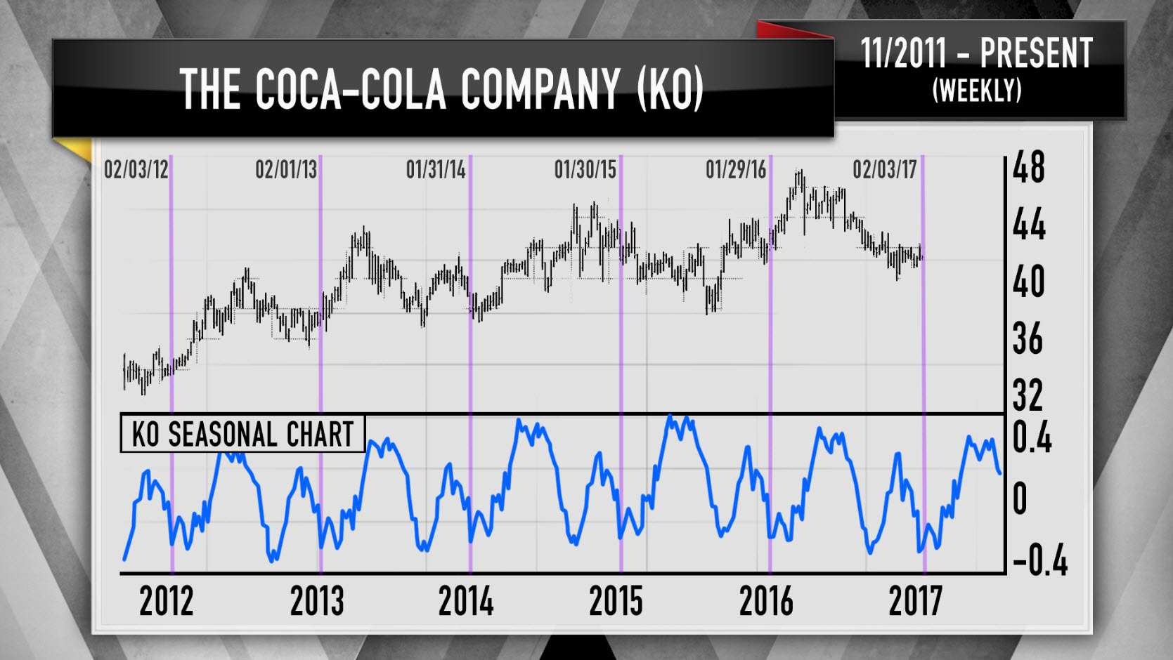 Cramer S Charts Predict Coca Cola On The Rise Thanks To Price Of Sugar